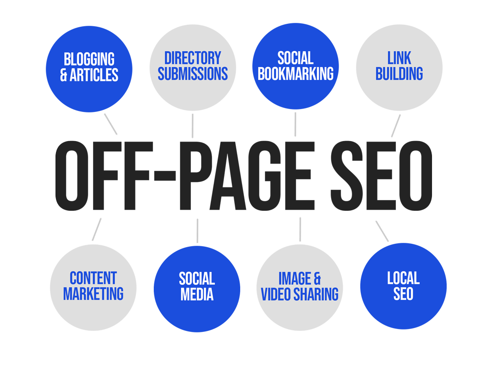 off-page SEO, search engine optimisation